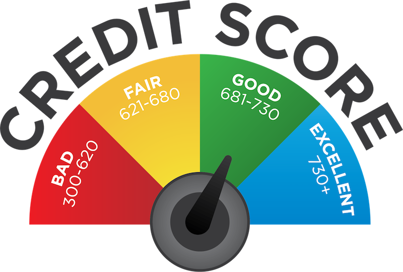 credit score definition